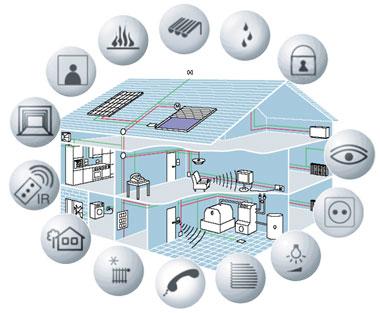 Automatiza tu vivienda con la dom tica carlos alcaraz for Cocina definicion arquitectura