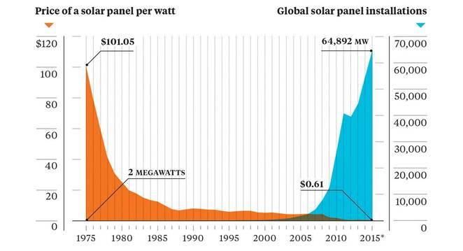 paneles-instalados-energia-solar