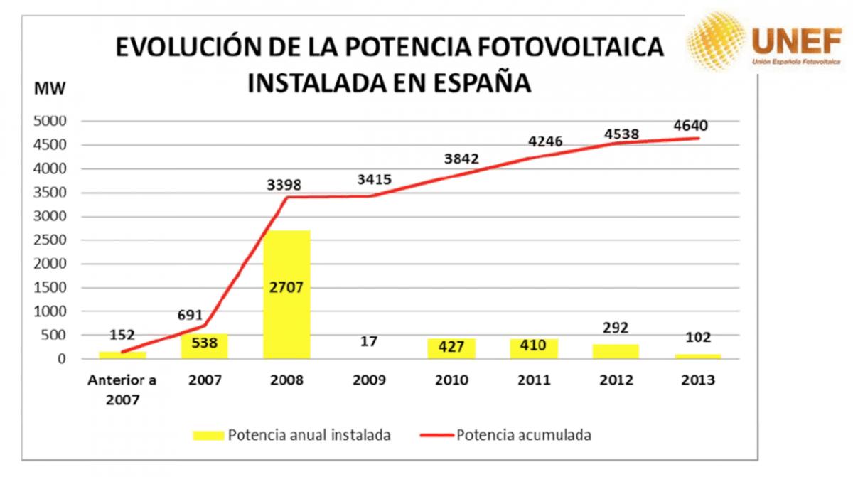 potencia-fotovoltaica_españa
